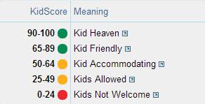 KidScore NewScale
